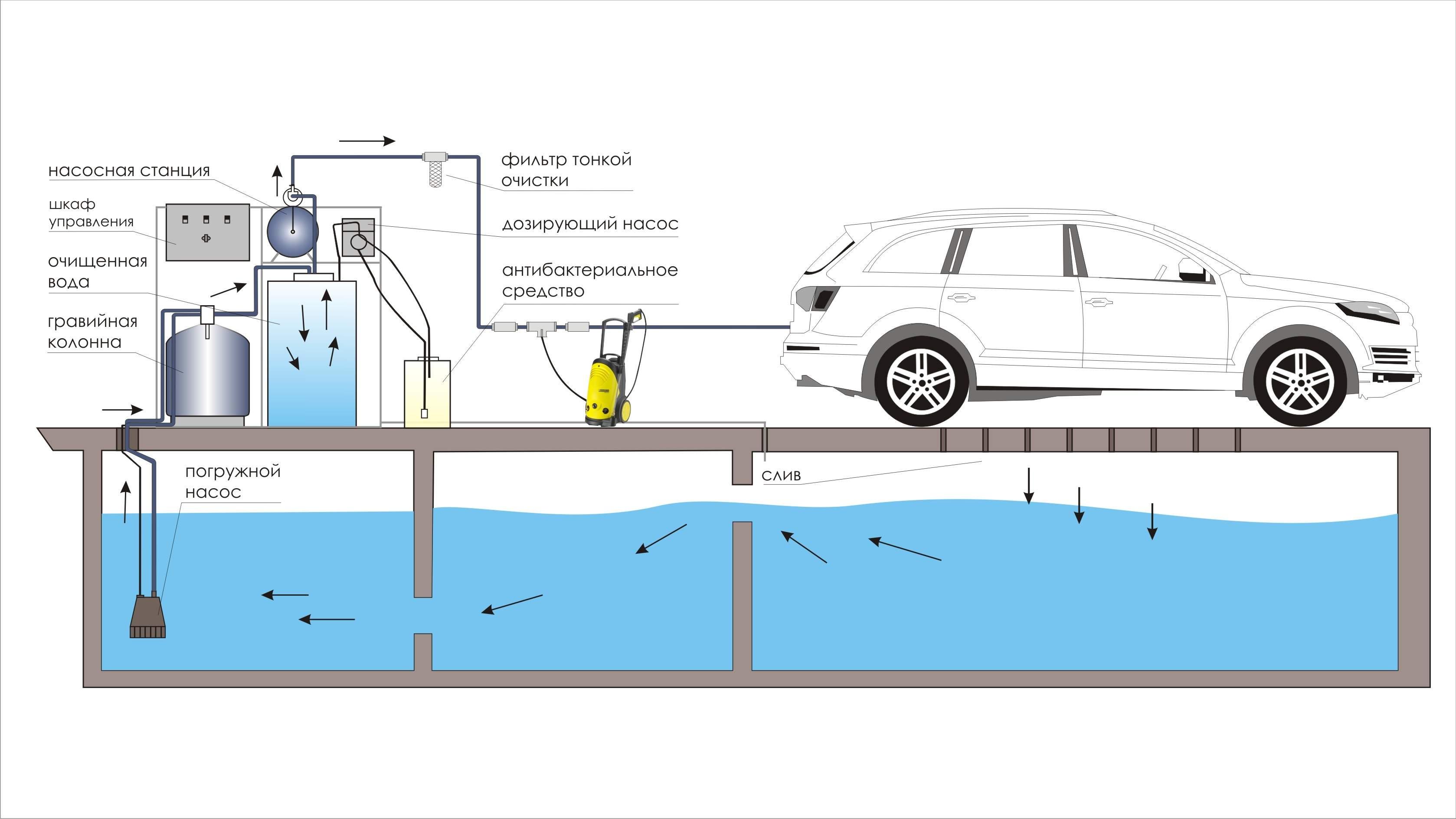 Автомойка система очистки воды своими руками